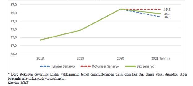 Merkezi Yönetim Borç Stoku/GSYİH (%)