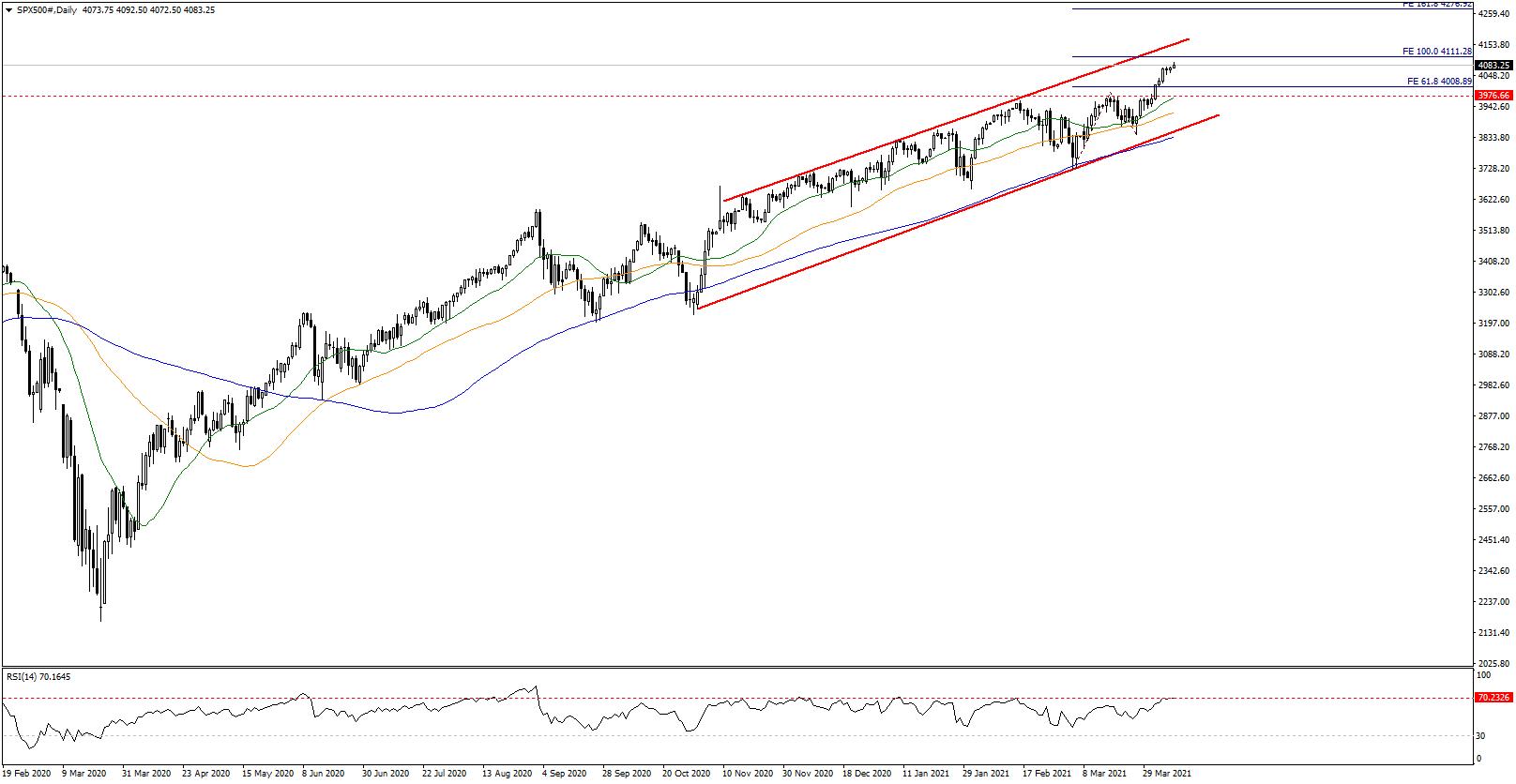 Küresel Yolculuğun Kaptanı S&P 500