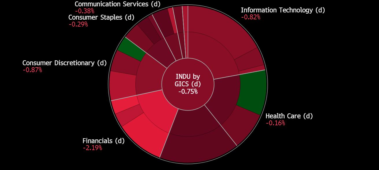 Dow Jones Sektör